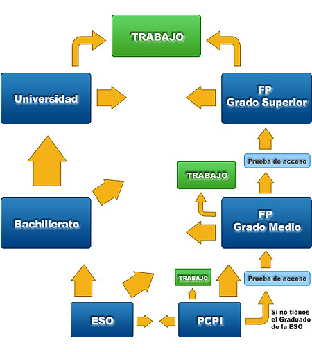 acceso-fp