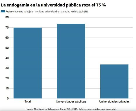 Endogamia universidad